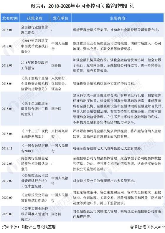 图表4:2018-2020年中国金控相关监管政策汇总
