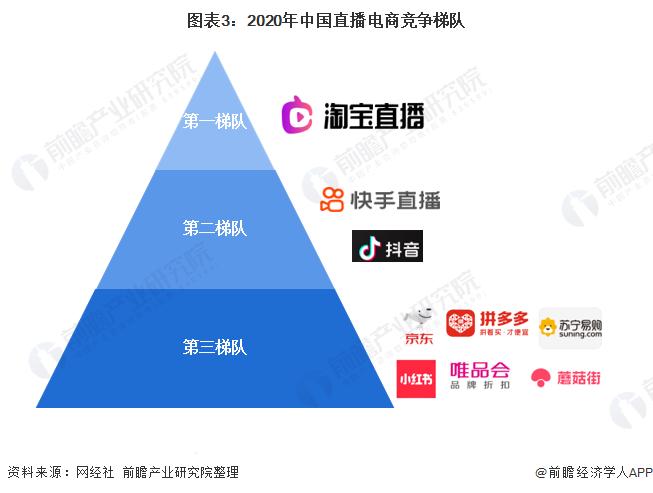 图表3:2020年中国直播电商竞争梯队