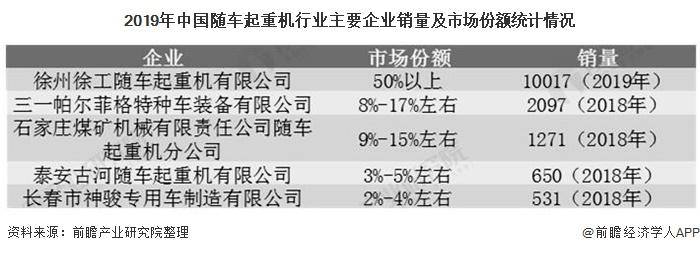 2019年中国随车起重机行业主要企业销量及市场份额统计情况