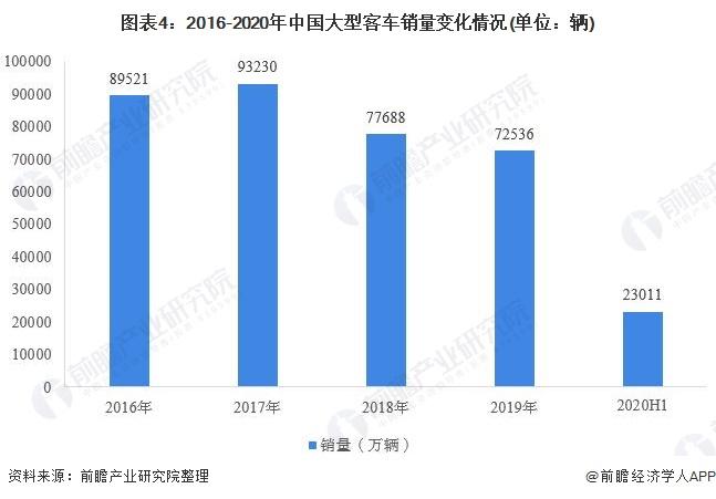 图表4:2016-2020年中国大型客车销量变化情况(单位:辆)