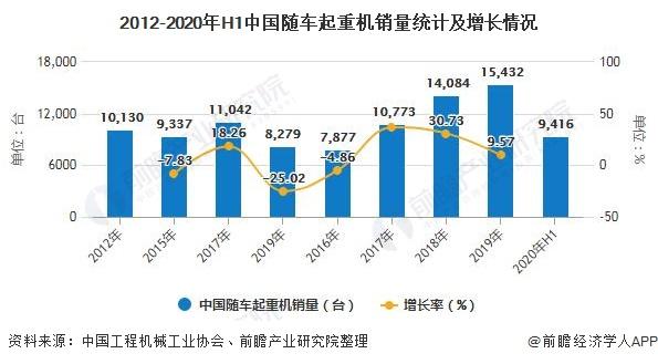 2012-2020年H1中国随车起重机销量统计及增长情况