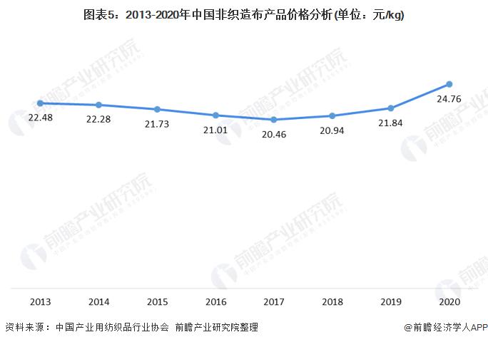 图表5:2013-2020年中国非织造布产品价格分析(单位:元/kg)