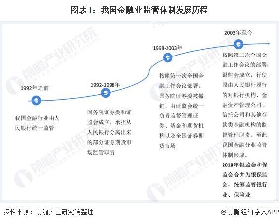 图表1:我国金融业监管体制发展历程