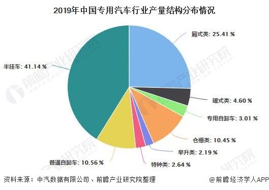 2019年中国专用汽车行业产量结构分布情况