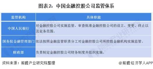 图表2:中国金融控股公司监管体系