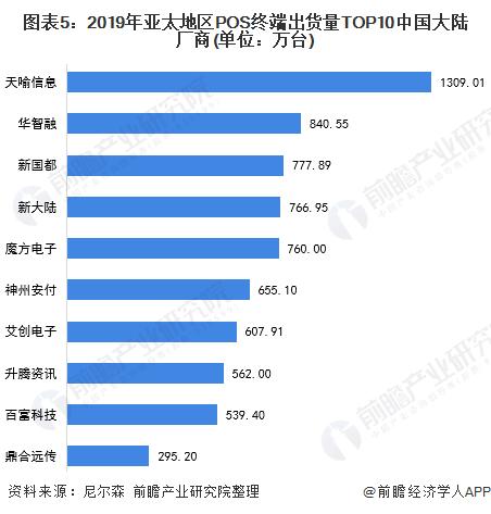 图表5:2019年亚太地区POS终端出货量TOP10中国大陆厂商(单位:万台)