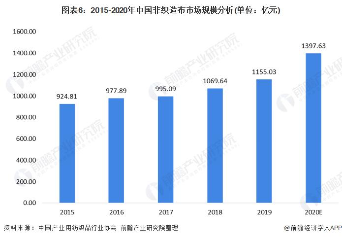 图表6:2015-2020年中国非织造布市场规模分析(单位:亿元)