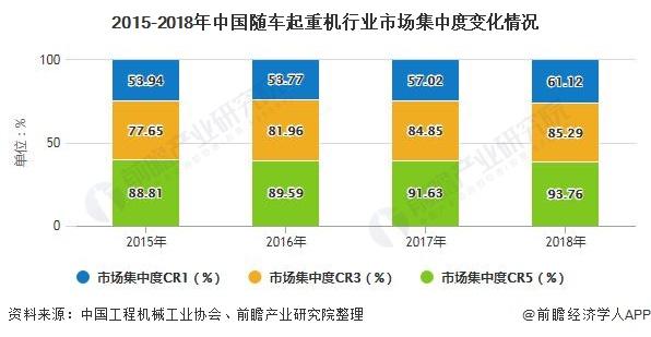 2015-2018年中国随车起重机行业市场集中度变化情况