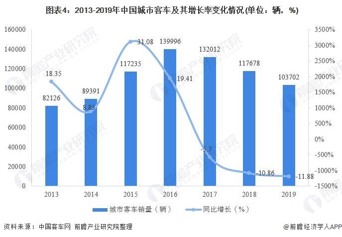 图表4:2013-2019年中国城市客车及其增长率变化情况(单位:辆,%)
