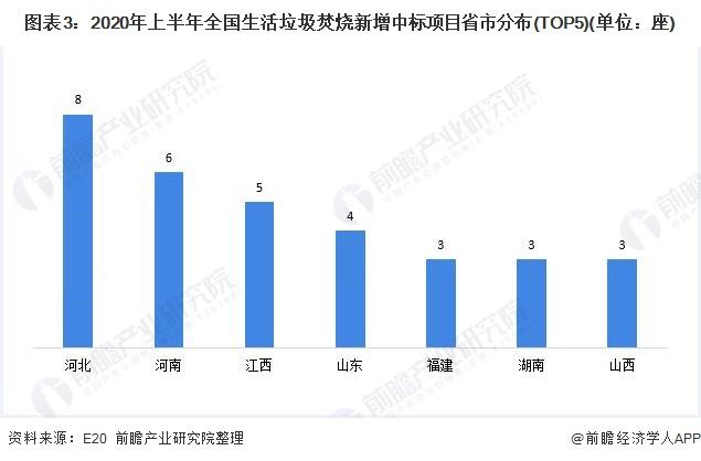 图表3:2020年上半年全国生活垃圾焚烧新增中标项目省市分布(TOP5)(单位:座)