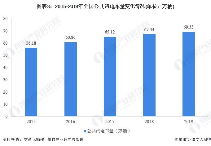图表3:2015-2019年全国公共汽电车量变化情况(单位:万辆)