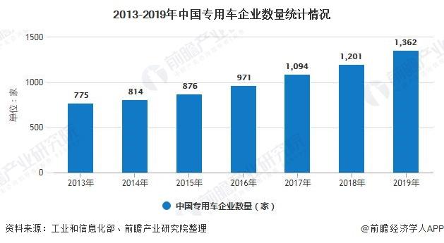 2013-2019年中国专用车企业数量统计情况