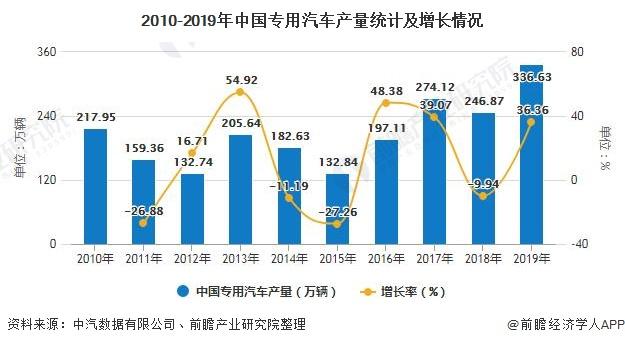 2010-2019年中国专用汽车产量统计及增长情况