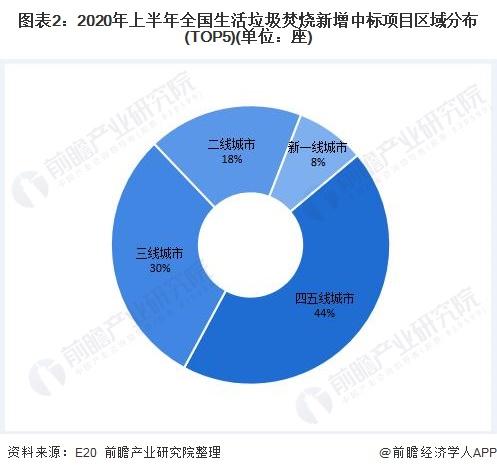 图表2:2020年上半年全国生活垃圾焚烧新增中标项目区域分布(TOP5)(单位:座)