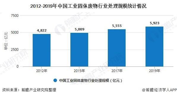 2012-2019年中国工业固体废物行业处理规模统计情况