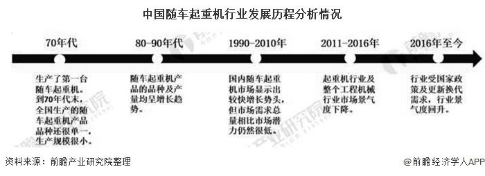 中国随车起重机行业发展历程分析情况