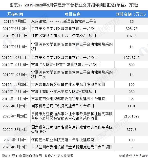 图表2:2019-2020年9月党建云平台行业公开招标项目汇总(单位:万元)