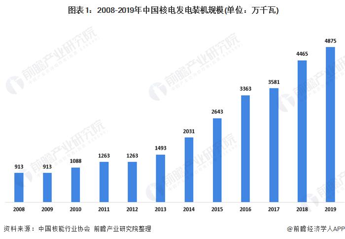 图表1:2008-2019年中国核电发电装机规模(单位:万千瓦)
