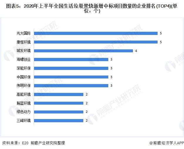 图表5:2020年上半年全国生活垃圾焚烧新增中标项目数量的企业排名(TOP4)(单位:个)
