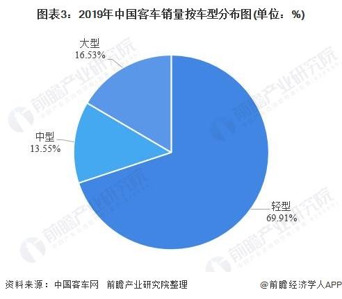 图表3:2019年中国客车销量按车型分布图(单位:%)