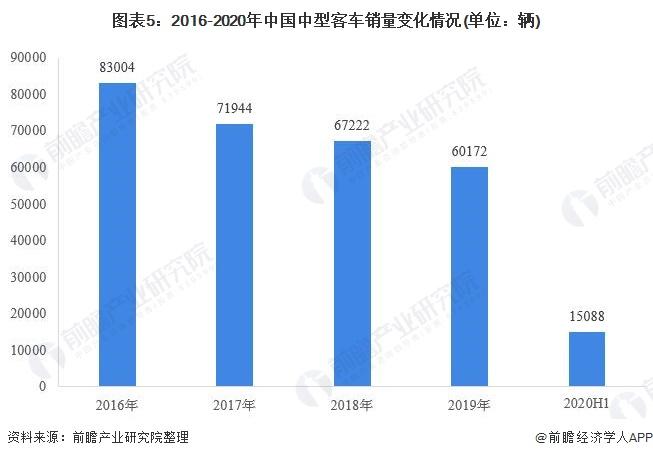 图表5:2016-2020年中国中型客车销量变化情况(单位:辆)