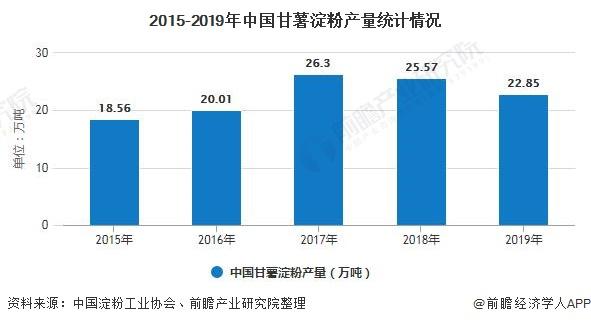 2015-2019年中国甘薯淀粉产量统计情况