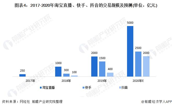 图表4:2017-2020年淘宝直播、快手、抖音的交易规模及预测(单位:亿元)