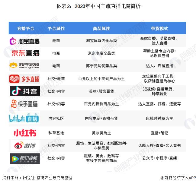 图表2:2020年中国主流直播电商简析