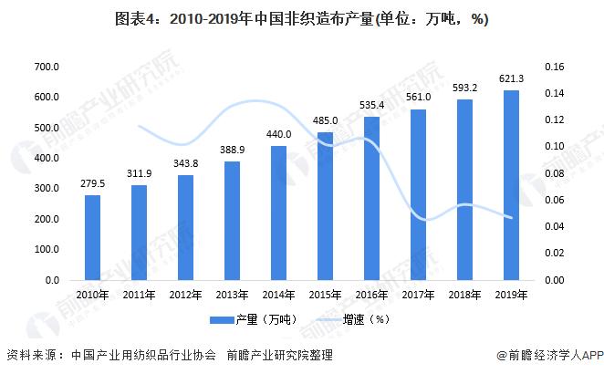 图表4:2010-2019年中国非织造布产量(单位:万吨,%)