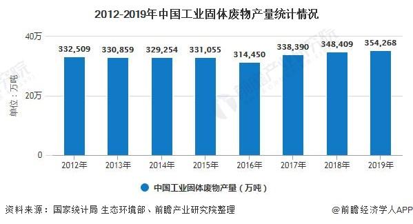 2012-2019年中国工业固体废物产量统计情况