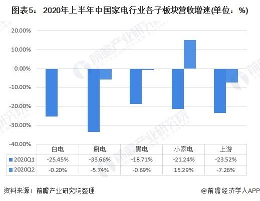 图表5: 2020年上半年中国家电行业各子板块营收增速(单位:%)