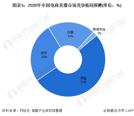 图表5:2020年中国电商直播市场竞争格局预测(单位:%)