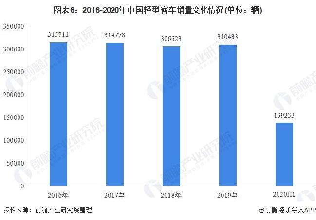 图表6:2016-2020年中国轻型客车销量变化情况(单位:辆)