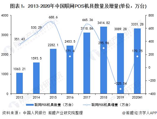 图表1:2013-2020年中国联网POS机具数量及增量(单位:万台)