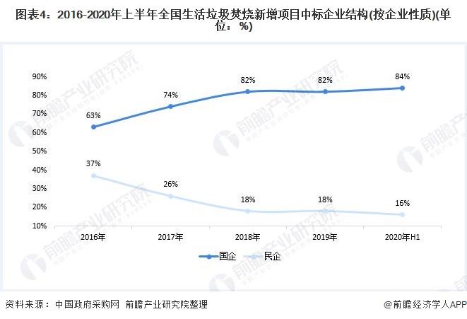 图表4:2016-2020年上半年全国生活垃圾焚烧新增项目中标企业结构(按企业性质)(单位:%)