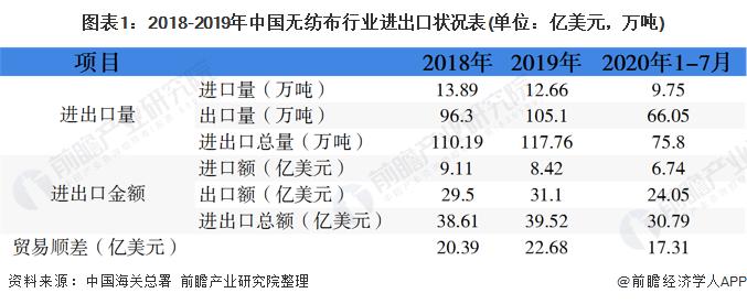 图表1:2018-2019年中国无纺布行业进出口状况表(单位:亿美元,万吨)