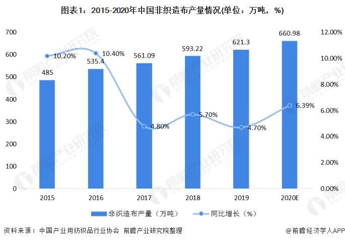 图表1:2015-2020年中国非织造布产量情况(单位:万吨,%)