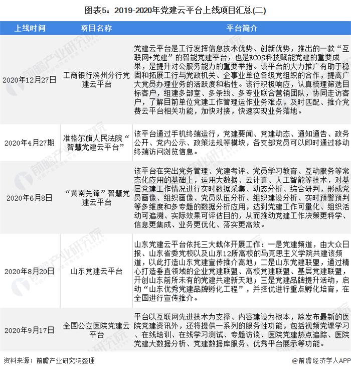 图表5:2019-2020年党建云平台上线项目汇总(二)