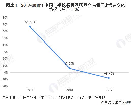 圖表1:2017-2019年中國二手挖掘機互聯網交易量同比增速變化情況(單位:%)