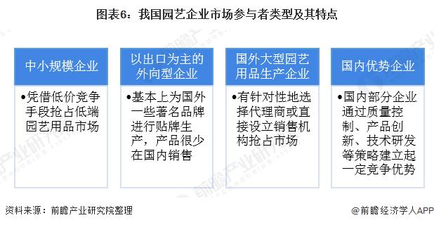 图表6:我国园艺企业市场参与者类型及其特点