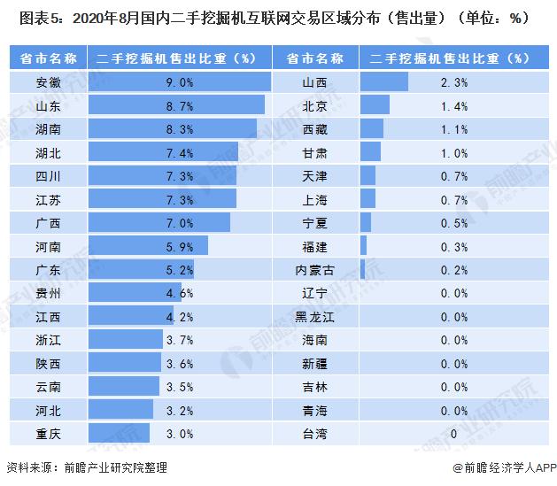 圖表5:2020年8月國內二手挖掘機互聯網交易區域分布(售出量)(單位:%)