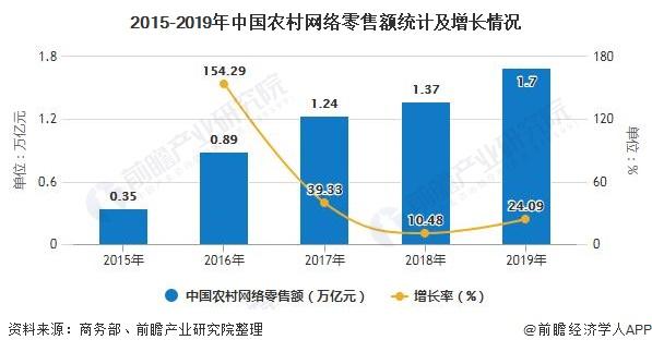 2015-2019年中国农村网络零售额统计及增长情况