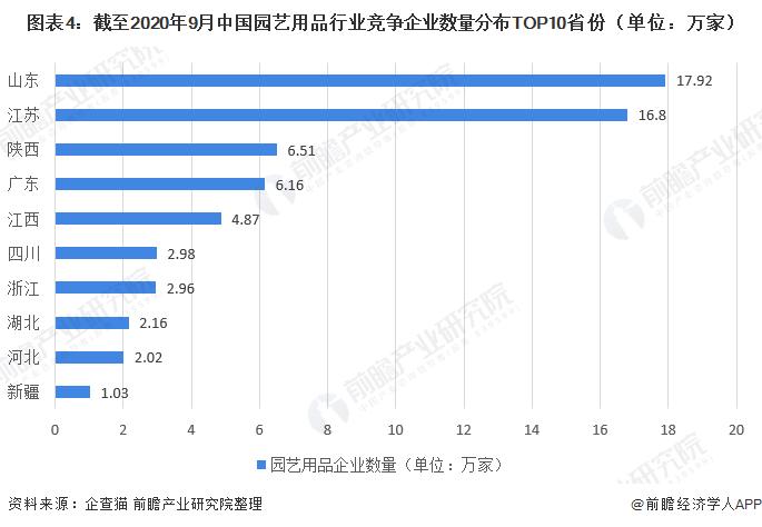 图表4:截至2020年9月中国园艺用品行业竞争企业数量分布TOP10省份(单位:万家)