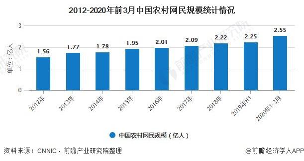 2012-2020年前3月中国农村网民规模统计情况