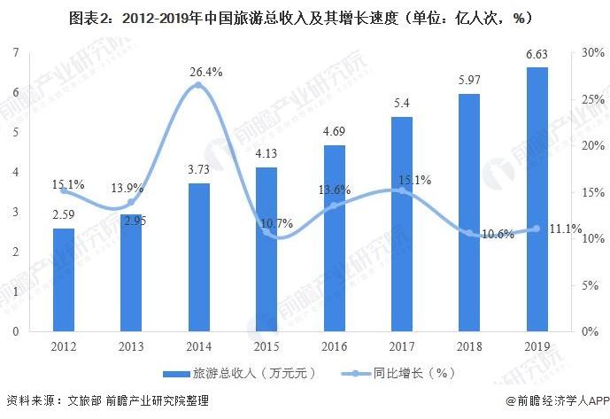 图表2:2012-2019年中国旅游总收入及其增长速度(单位:亿人次,%)