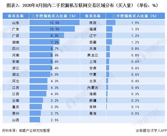圖表7:2020年8月國內二手挖掘機互聯網交易區域分布(買入量)(單位:%)