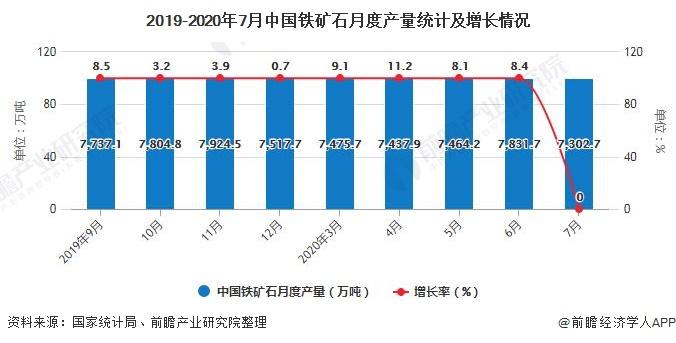 2019-2020年7月中国铁矿石月度产量统计及增长情况