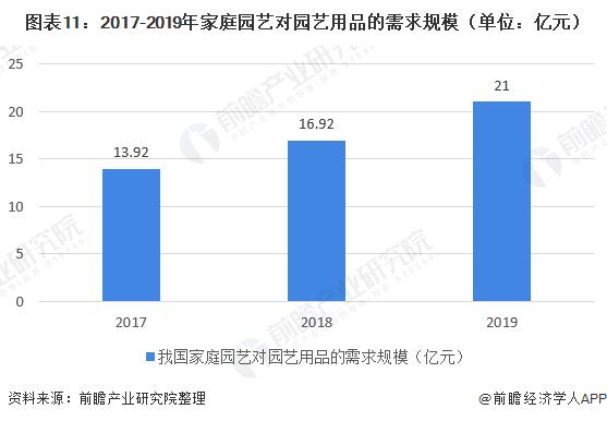 图表11:2017-2019年家庭园艺对园艺用品的需求规模(单位:亿元)