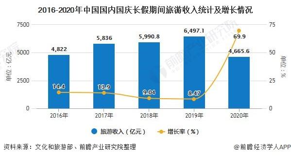 2016-2020年中国国内国庆长假期间旅游收入统计及增长情况