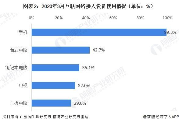 图表2:2020年3月互联网络接入设备使用情况(单位:%)